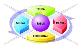 Cuatro dimensiones de la salud